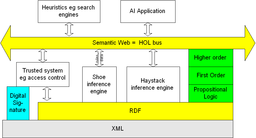 A diagram of the semantic web b