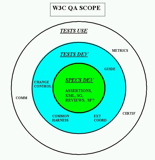 W3c Qa Briefing Package Version 5