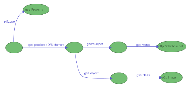 Figure 14: a GSS selector for properties describing resource http://claribole.net and pointing to objects of class p3p:Image