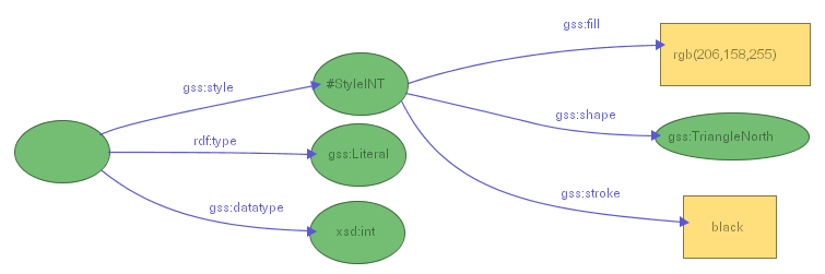 Figure 22-a: Assigning a triangular shape to all literals typed as xsd:int