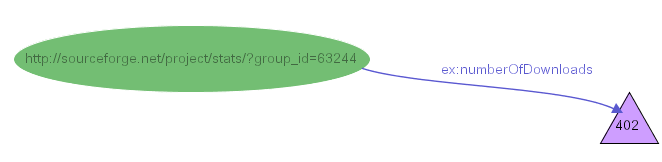 Figure 22-b: Assigning a triangular shape to all literals typed as xsd:int