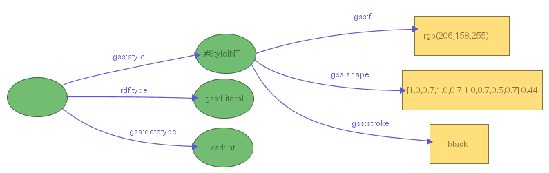 Figure 23: Assigning a custom shape to all literals typed as xsd:int