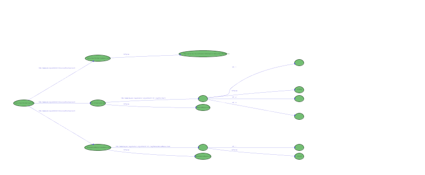 Same RDF graph with all literals hidden but same layout