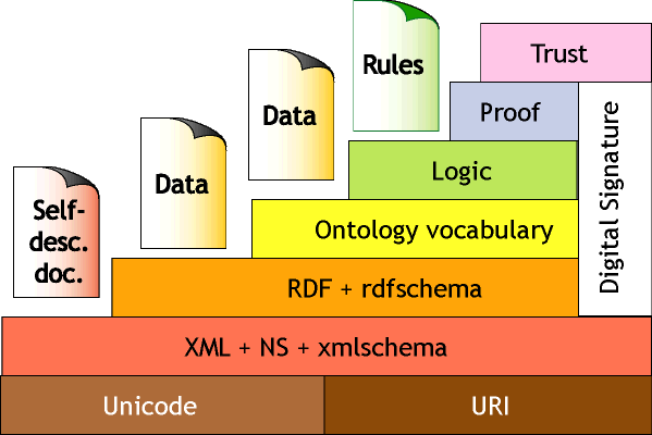 XML, RDF, Ontology vocabulary,