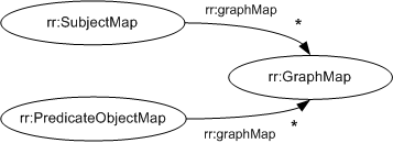 Diagram: The properties of graph maps