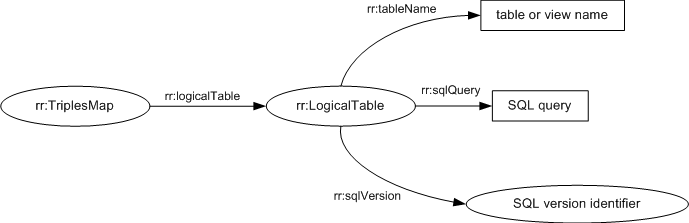 Diagram: The properties of logical tables