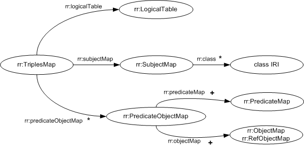 Diagram: The properties of triples maps
