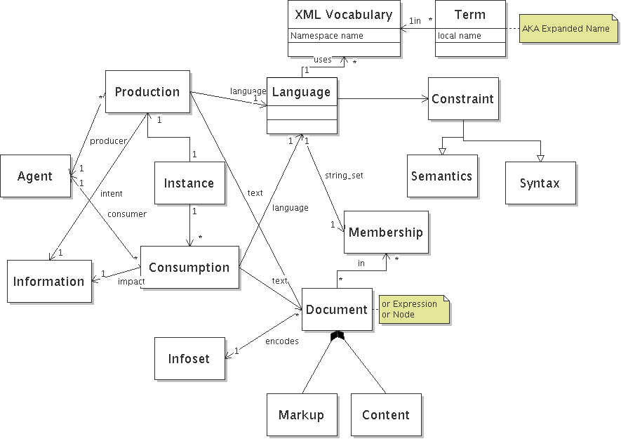 UML diagram with OWL formalization