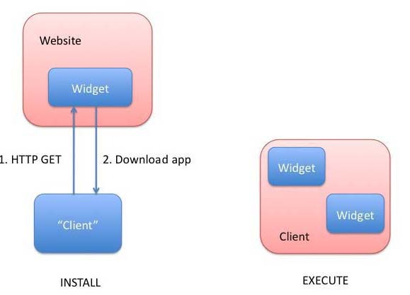 Web Applications Architecture