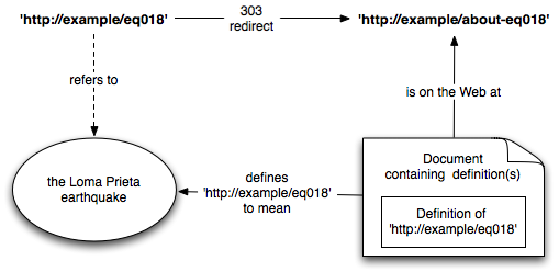 Providing and discovering definitions of URIs