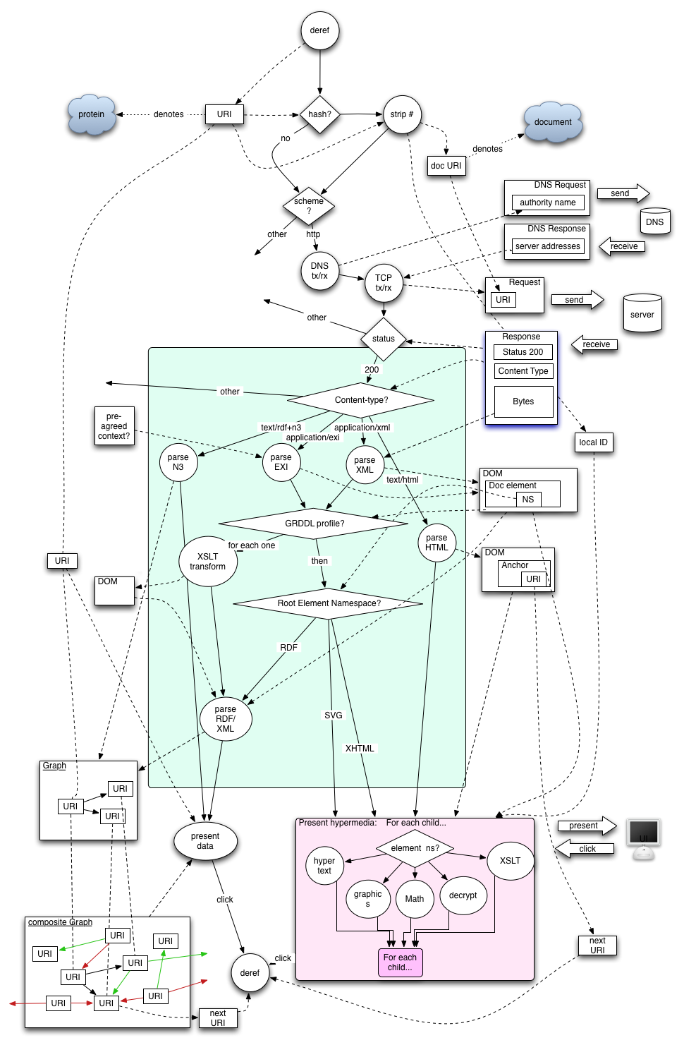 Flow diagram of the Web's retrieval algorithm