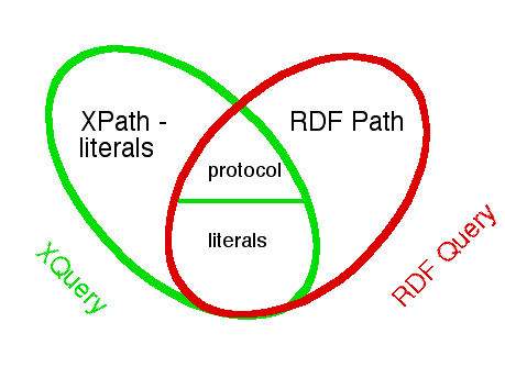 Contrasting Logic Over XPath and RDF