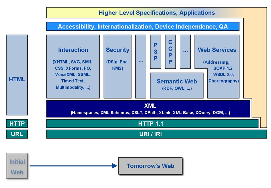 Block diagram of W3C technologies