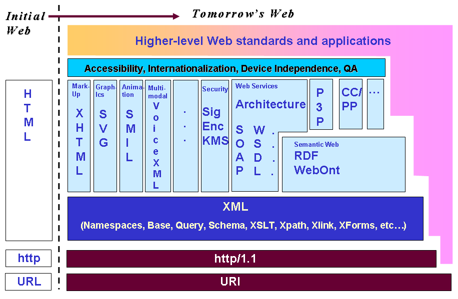 W3C TR stack