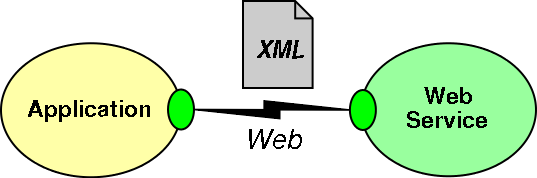Web services application interacting with a web service