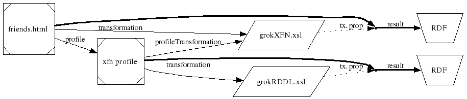 A diagram indicating the sequence of steps for obtaining RDF from a document using the profile URI as described in the preceding paragraph