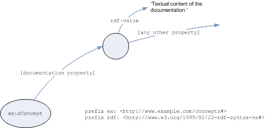 Graph of documentation as related resource description pattern