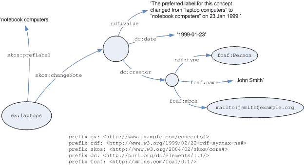 Graph of example of documentation as related resource description