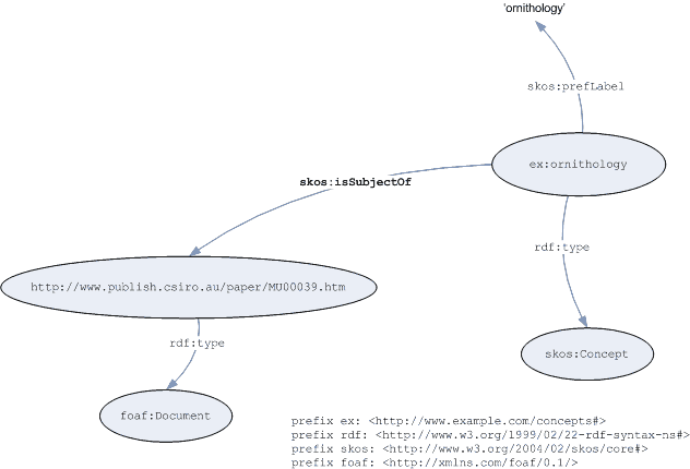 Graph of subject indexing example