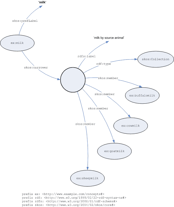 Graph of collections in semantic relationships example