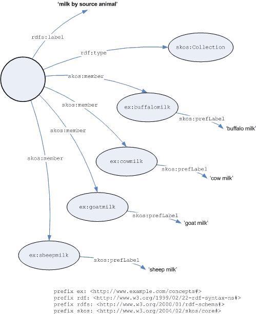 Graph of labelled collection example