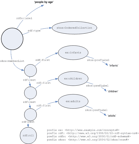 Graph of ordered collection example
