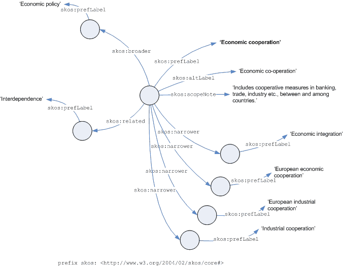 UKAT extract as an RDF graph