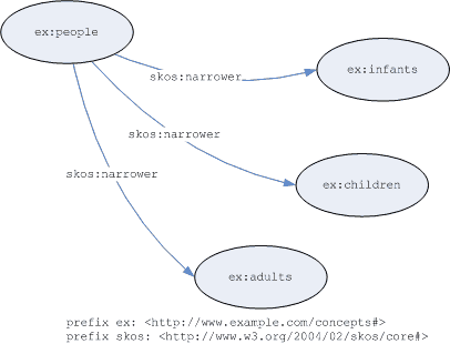 Graph of inferred statements from ordered collections example