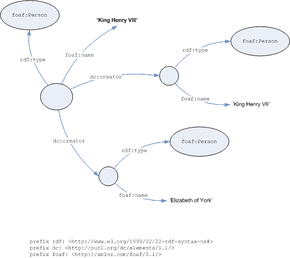 Graph of FOAF modelling example