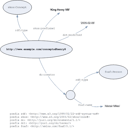 Graph of SKOS Core modelling example