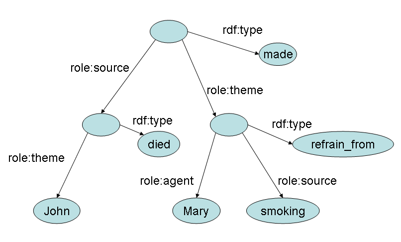 graph for 'That John Died made Mary refrain from smoking.'