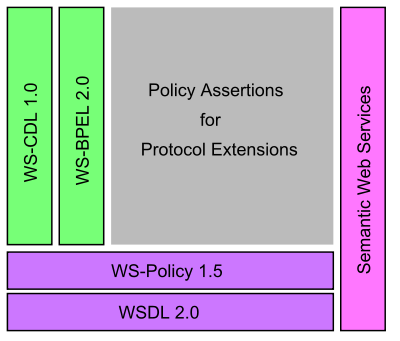 Web Services description stack