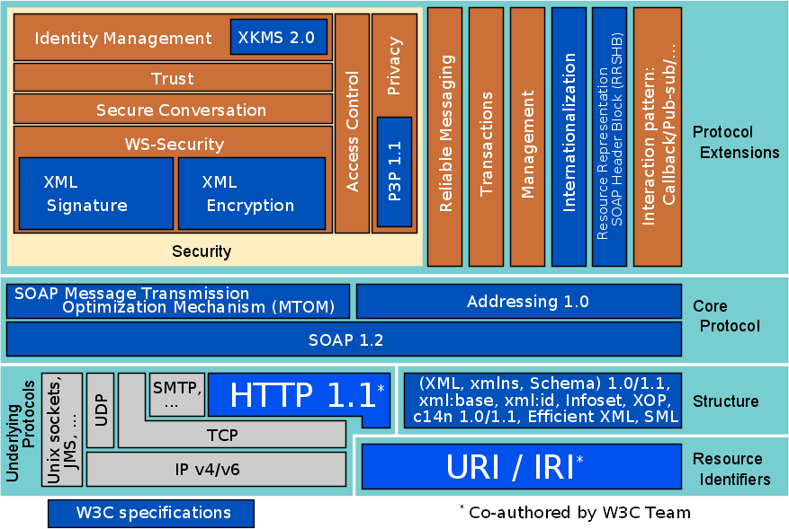 Web Services stack (Philippe Le Hgaret)