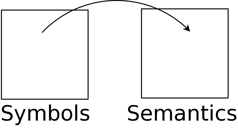 ... transformation of a set of symbols into a set of semantics