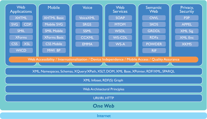 W3C stack of technologies, showing main topc areas of work and standards