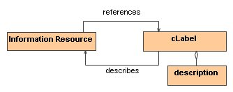 Relationship between resource and cLabel