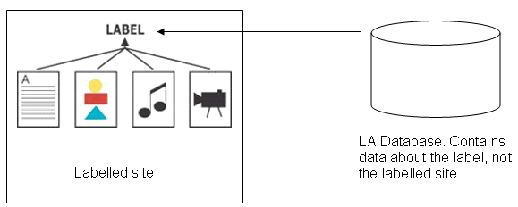 Diagrammatic representation of simple architecture in which data about resources is held on the same server as those resources. There is a link to the LA which is able to authenticate the data