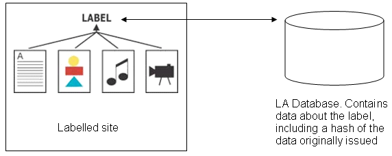 Diagrammatic representation of simple architecture in which data about resources is held on the same server as those resources. A hash of this data is sent to the LA which is then is able to authenticate the data by comparing it with the hash stored in its database.