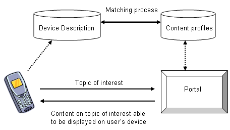 Diagrammatic representation of use case 1A