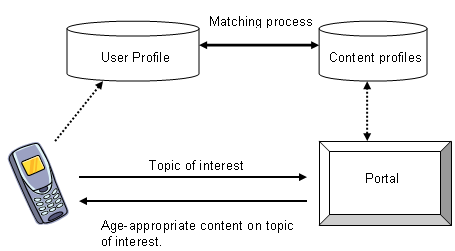 Diagrammatic representation of use case 1B