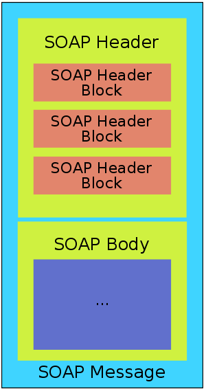 how to create a soap message from a web service