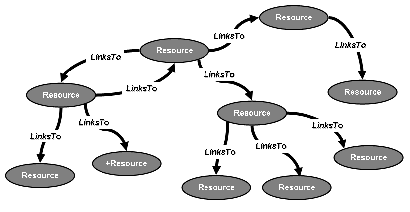 Old Web - Linking resources