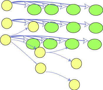 RDF can represent table and tree data (circles and arrows)