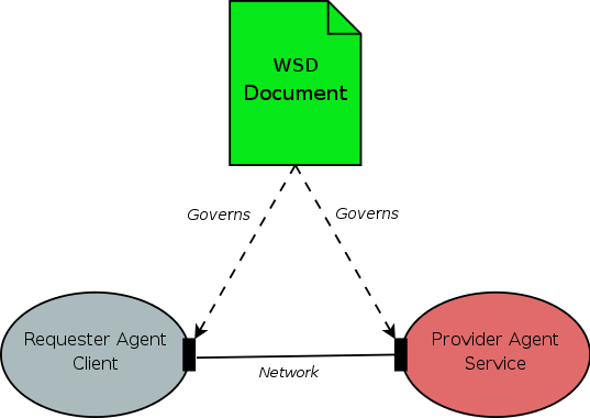Reconciling Web Services And Rest Services