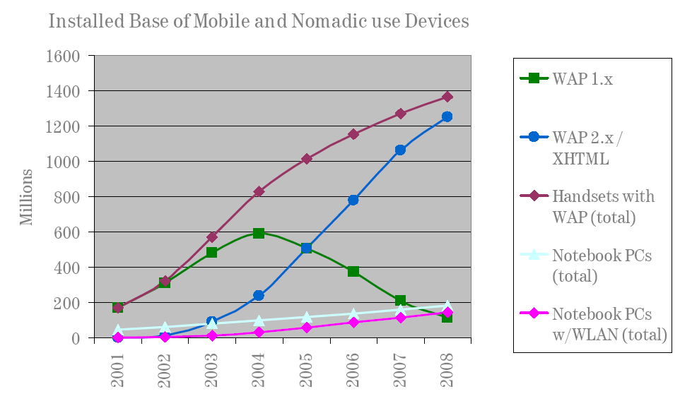 Mobile Device Stats