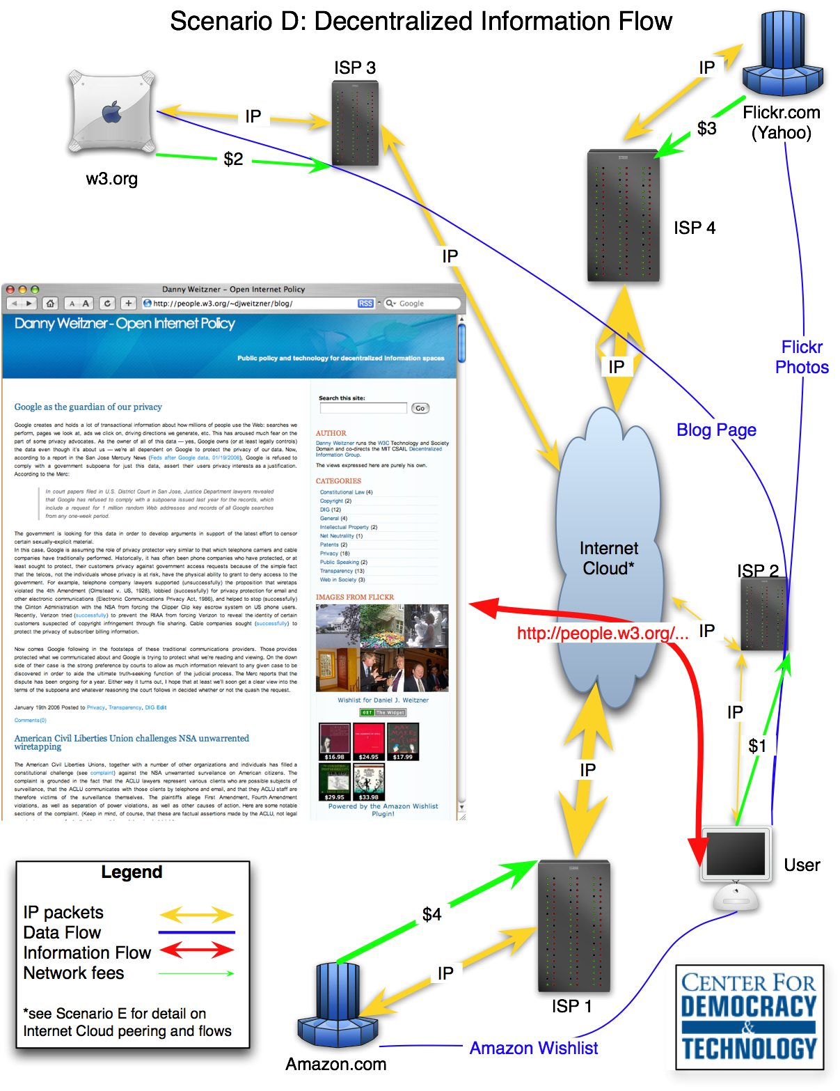 blog information flow