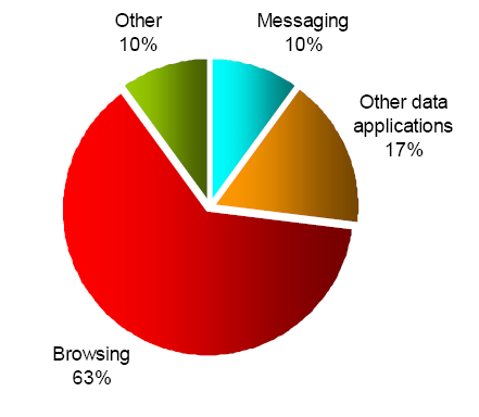 Packet data usage by service type (Eerola, Nokia, 2005)