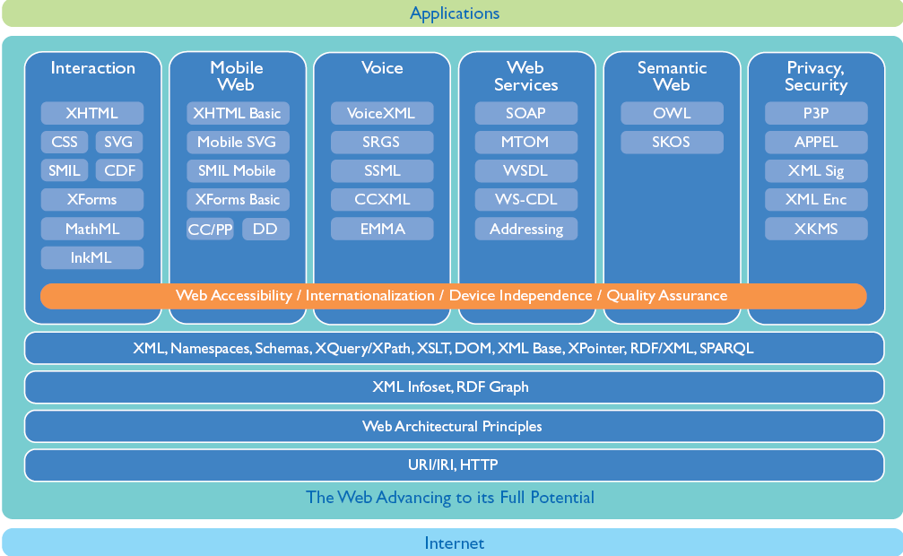 W3C technology stack
