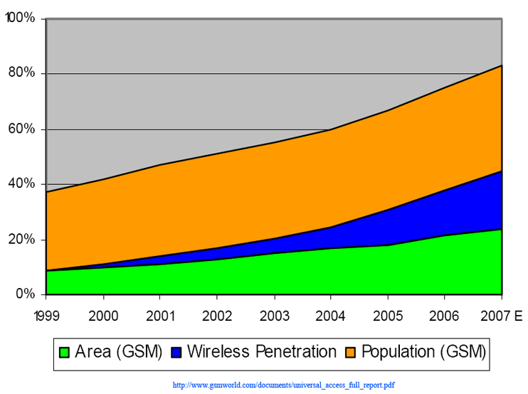 Global growth vs. time for GSM in terms of area, usage, population