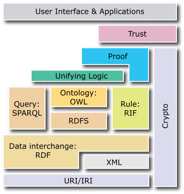 semantic web layer cake diagram showing RIF sitting next to OWL